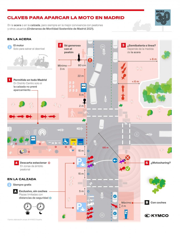 Claves para aparcar la moto en Madrid 360 (Nueva ordenanza de movilidad sostenible Madrid 2021)