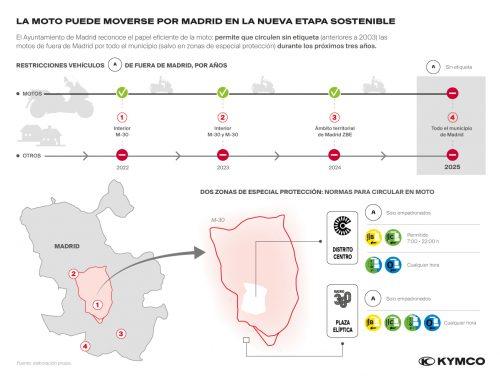 La moto puede moverse por Madrid en la nueva etapa sostenible